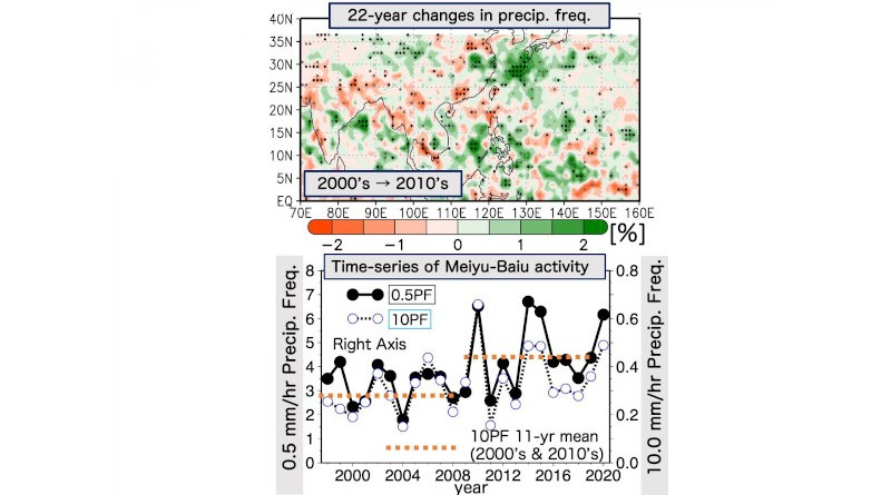 (upper) Changes in rainfall levels between the 2000's and the 2010's. (lower) Frequency of precipitation (0.5mm/hr) and heavy precipitation (10.0mm/hr) during the Meiyu-Baiu season over the years. CREDIT Tokyo Metropolitan University