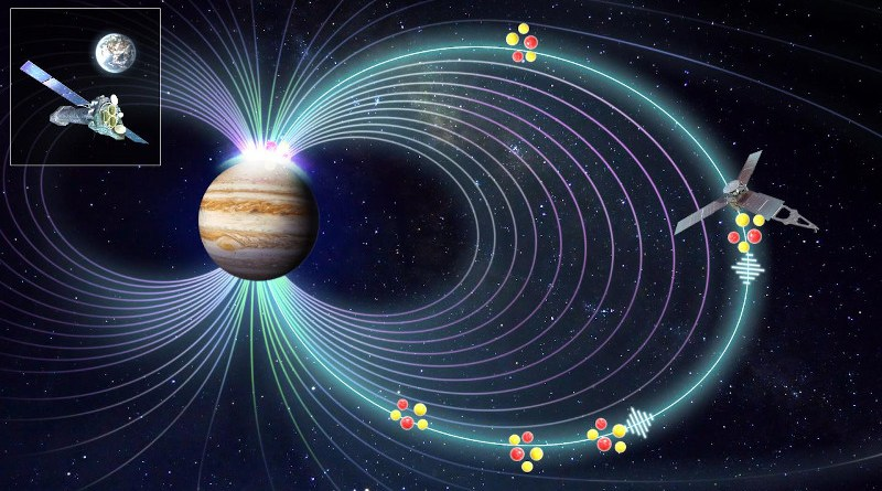 Jupiter's mysterious X-ray auroras have been explained, ending a 40-year quest for an answer. For the first time, astronomers have seen the way Jupiter's magnetic field is compressed, which heats the particles and directs them along the magnetic field lines down into the atmosphere of Jupiter, sparking the X-ray aurora. The connection was made by combining in-situ data from NASA's Juno mission with X-ray observations from ESA's XMM-Newton. CREDIT ESA/NASA/Yao/Dunn