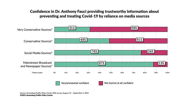 Confidence in Dr. Anthony Fauci providing trustworthy information about preventing and treating Covid-19 - by reliance on different media sources. From Annenberg Science Knowledge survey, Aug. 16-Sept. 5, 2021. Source: Annenberg Public Policy Center