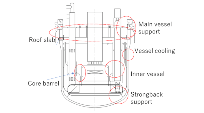 One of the designs for a sodium-cooled fast reactor that emerged as part of a collaboration between France and Japan.