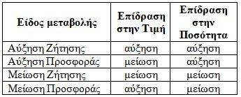 Pinakas Epidrasis stin timi kai stin posotita apo allagi stin Zitisi kai stin Prosfora