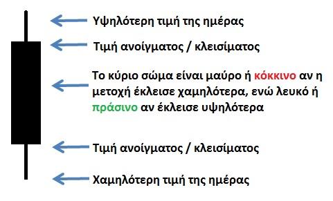 Diagramma Kiropigio (Candlestick chart) - Euretirio