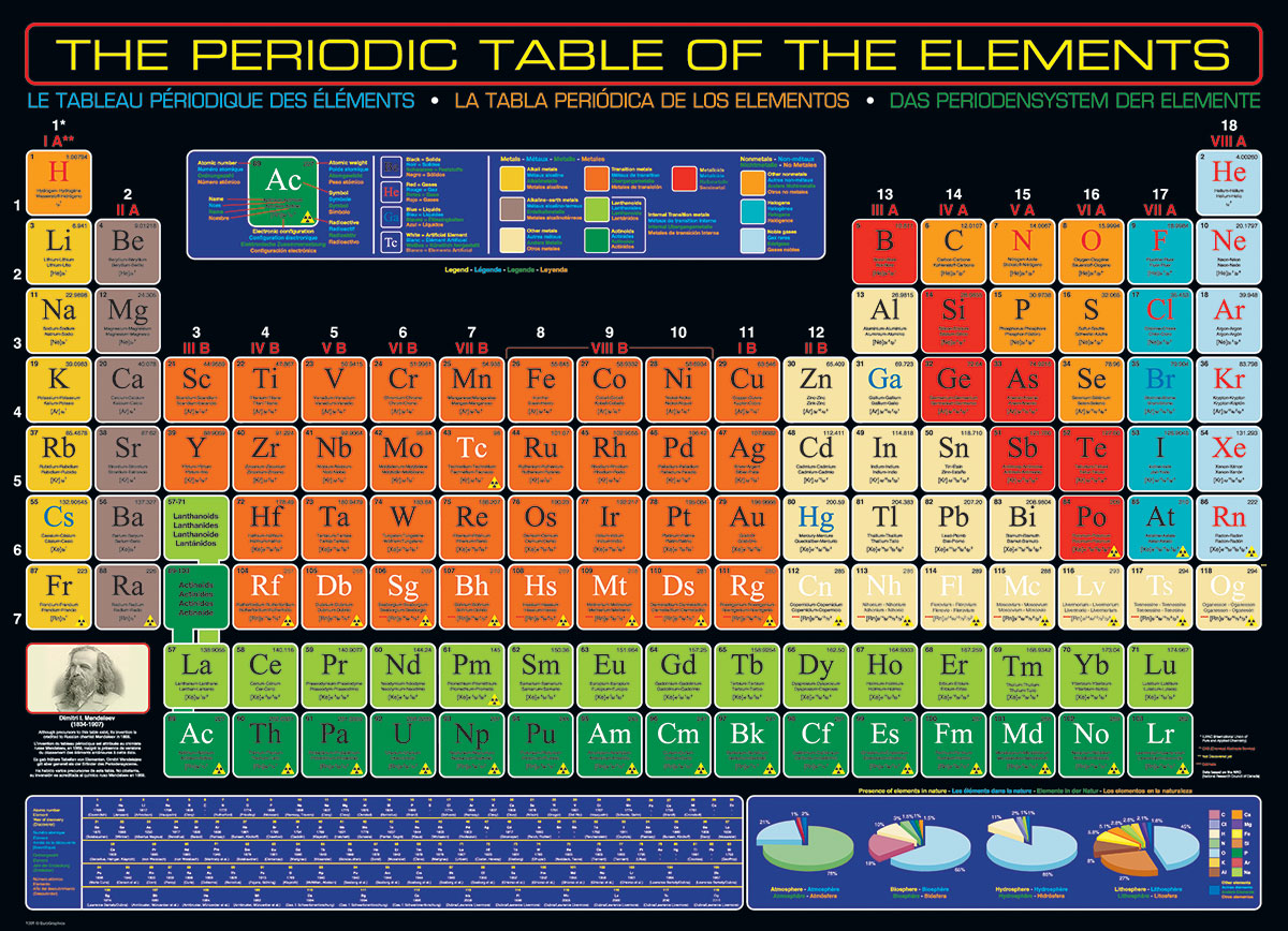 The Periodic Table Of The Elements Jigsaw Puzzle At