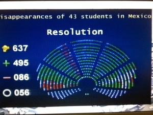 Pizarra electrónica en el pleno del parlamento Europeo mostrando el voto de la resolución sobre los normalistas desaparecidos. Foto: Marco Appel