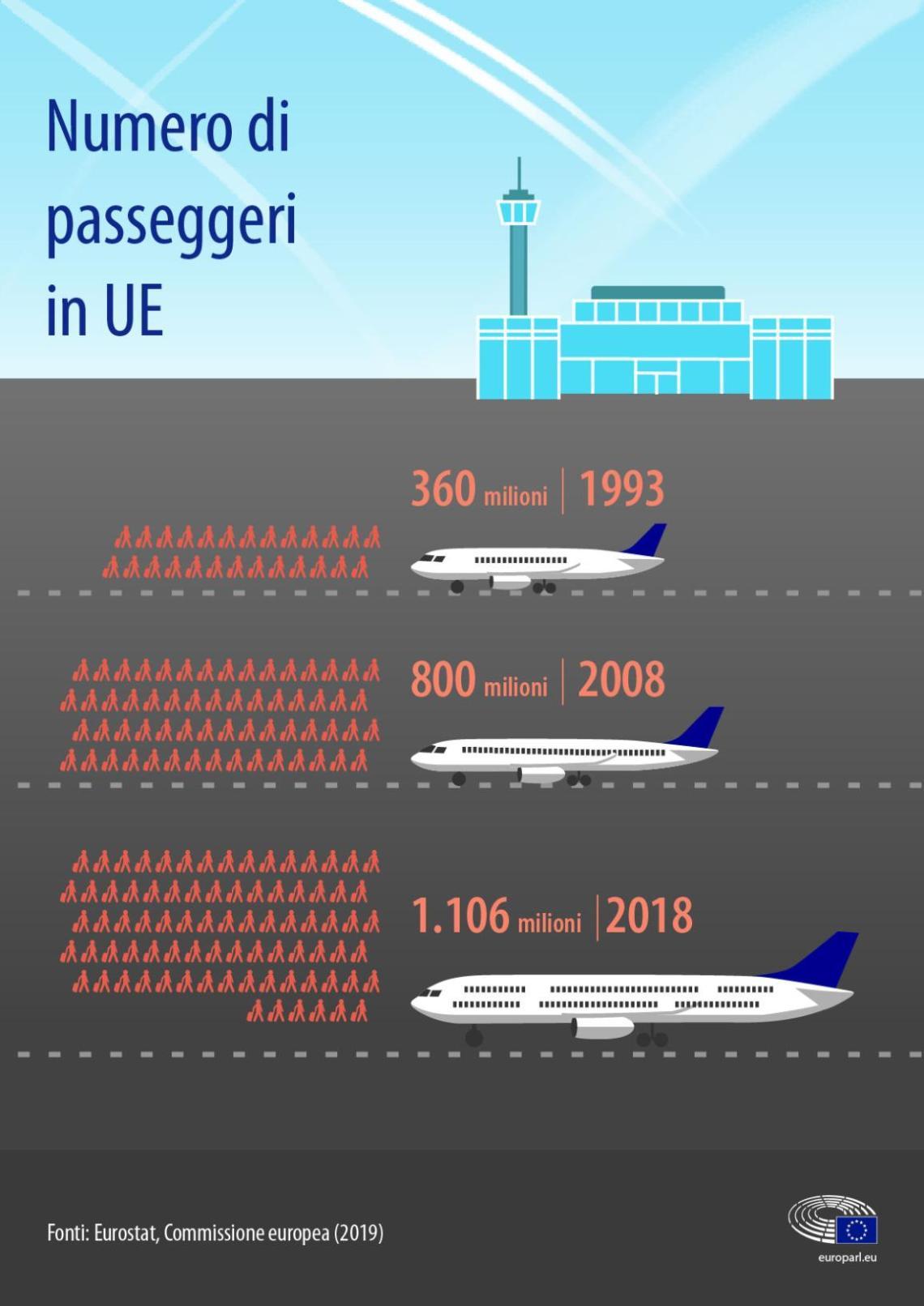 Infografica - numero di passeggeri UE dal 1993 al 2018