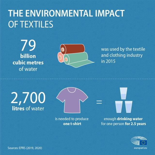 infographic with facts and figures about the environmental impact of textiles