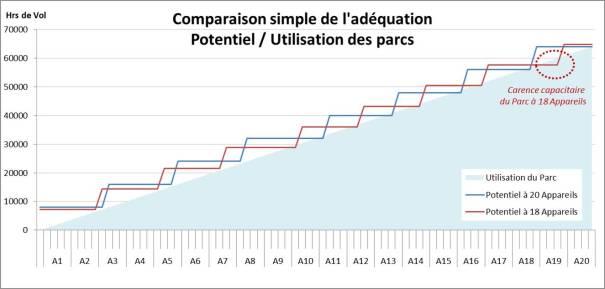 Comparaison simple de l'adéquation Potentiel / Utilisation des parcs