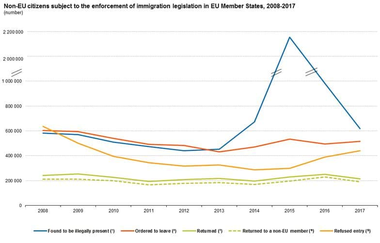 EU Sees Decline in Illegal Migrant Numbers, Rise in Number of Those Ordered to Leave