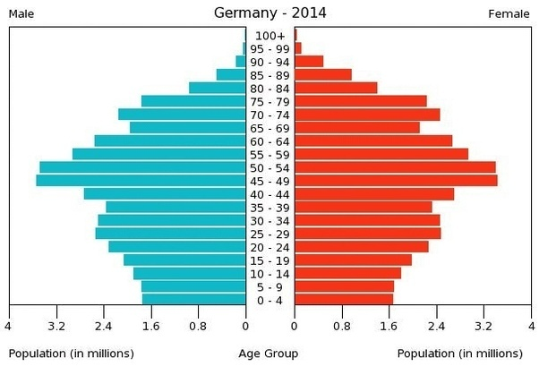 Demographic breakdown of Germany by age and gender.