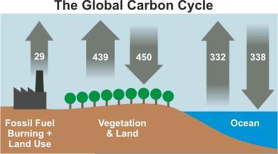 Clima e gas serra, massoni e Gretini