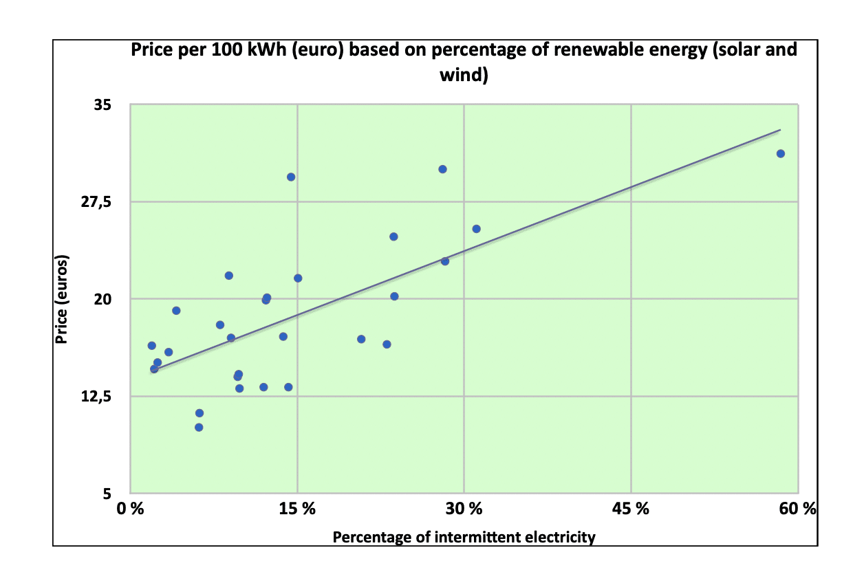 Figure 1 — Prices of domestic electricity based on the percentage of intermittent renewable energy (data Eurostat 2020)