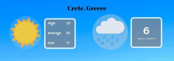 where is it still hot in october crete