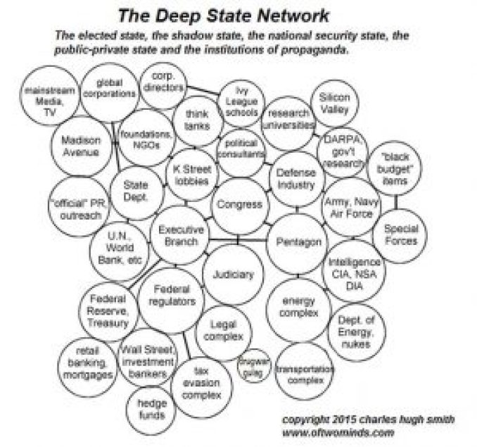 DeepStateNetwork