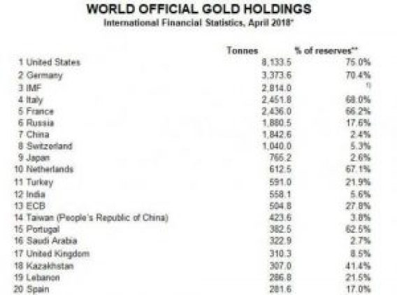 turkey gold holdings