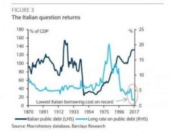 italian bonds barc
