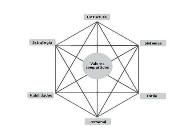 Herramientas de análisis estratégico: el modelo de las 7 S