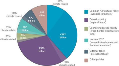 MFF 2014-2020 Pie Chart