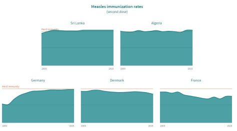 measles immunization rates