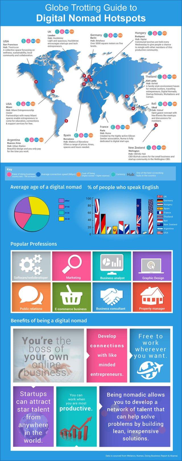 Euro Start Entreprises Guide To Digital Nomad Hotspots