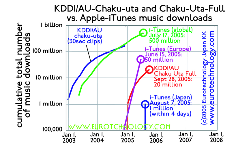 iTunes versus Chaku-Uta: more KDDI Chaku Uta downloads in Japan than iTunes downloads globally until mid-2014