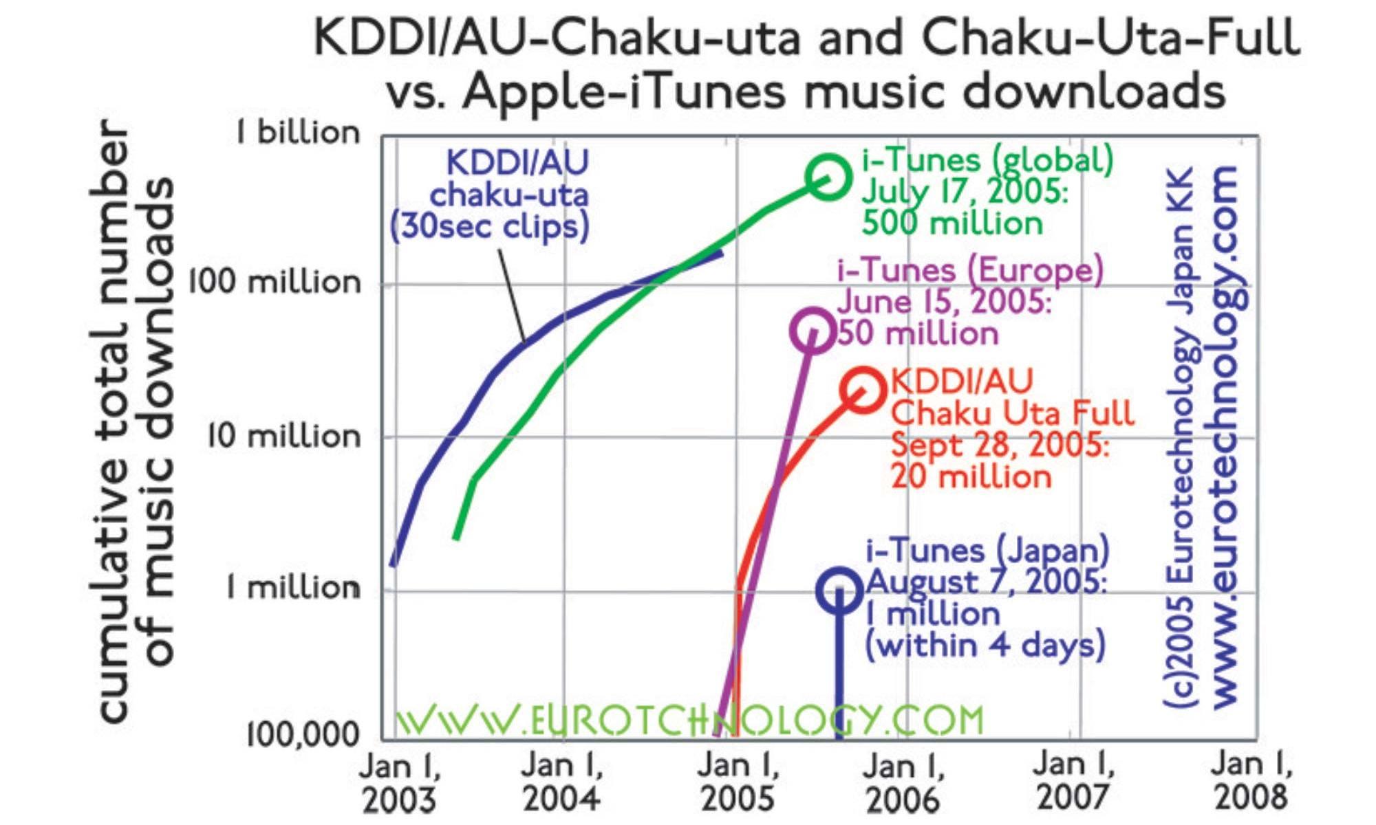 iTunes versus Chaku-Uta downloads – Mobile Music Rocks