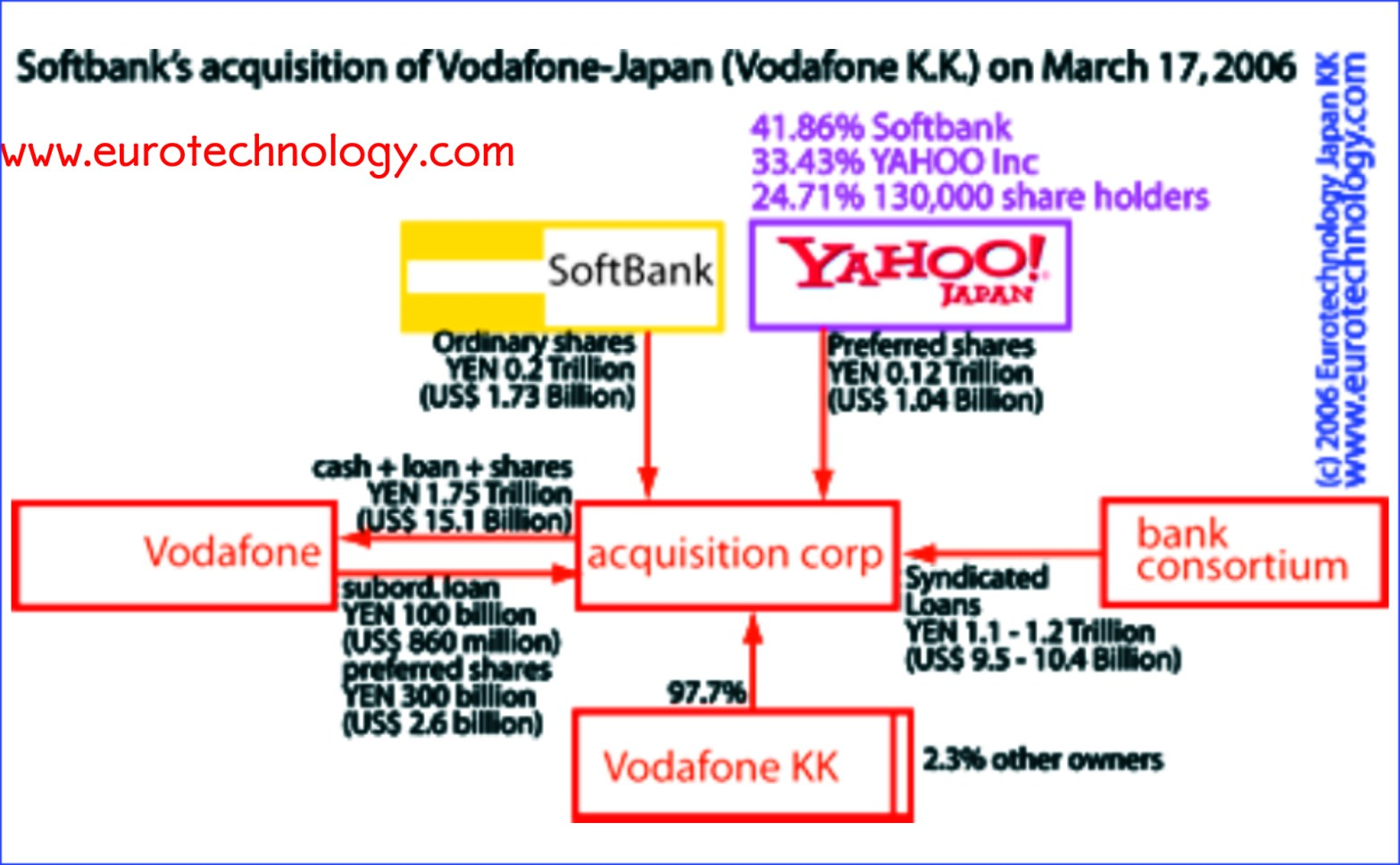 Softbank acquires Vodafone Japan with co-investment from Yahoo KK