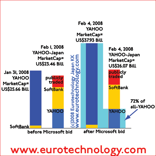 Yahoo Inc and Yahoo KK (=Yahoo Japan) market cap before and after Microsofts' bid