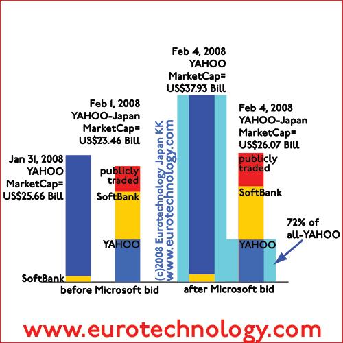 Yahoo Inc and Yahoo KK (=Yahoo Japan) market cap before and after Microsofts' bid