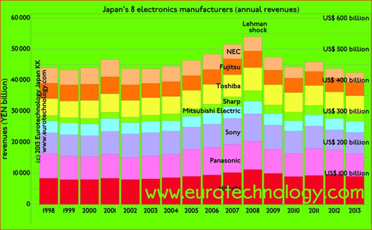 Japan's electronics industries