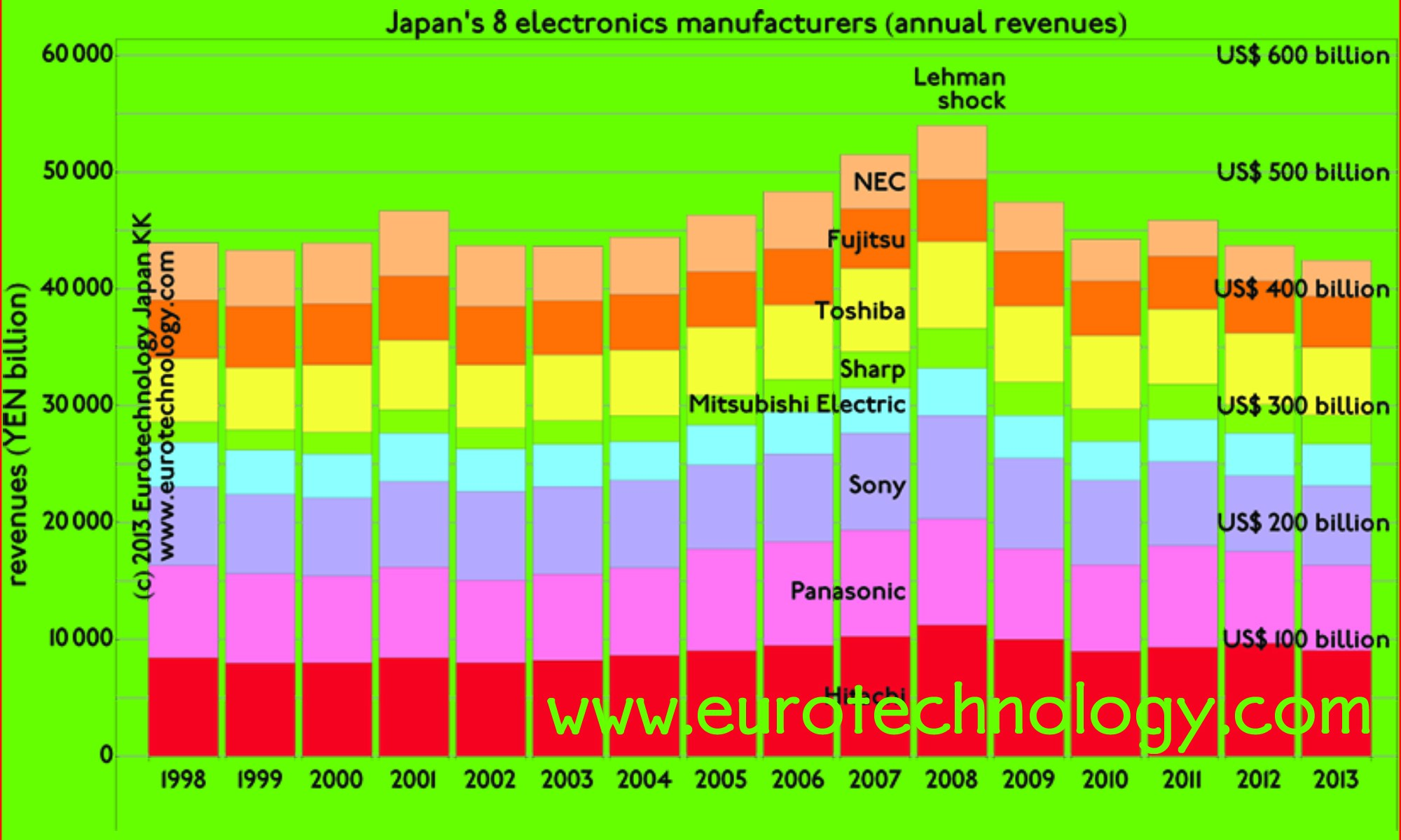 Japan's electronics industries