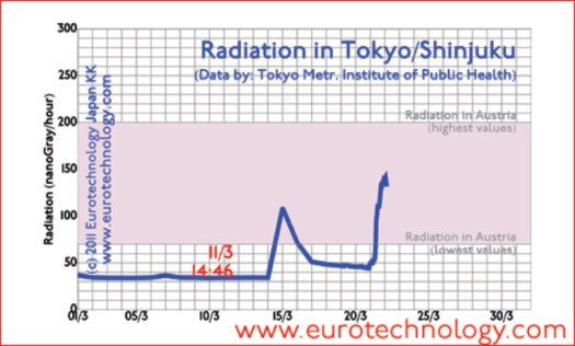 Radiation in Tokyo is evolving due to the Fukushima disaster and explosions and melt-down of nuclear reactors