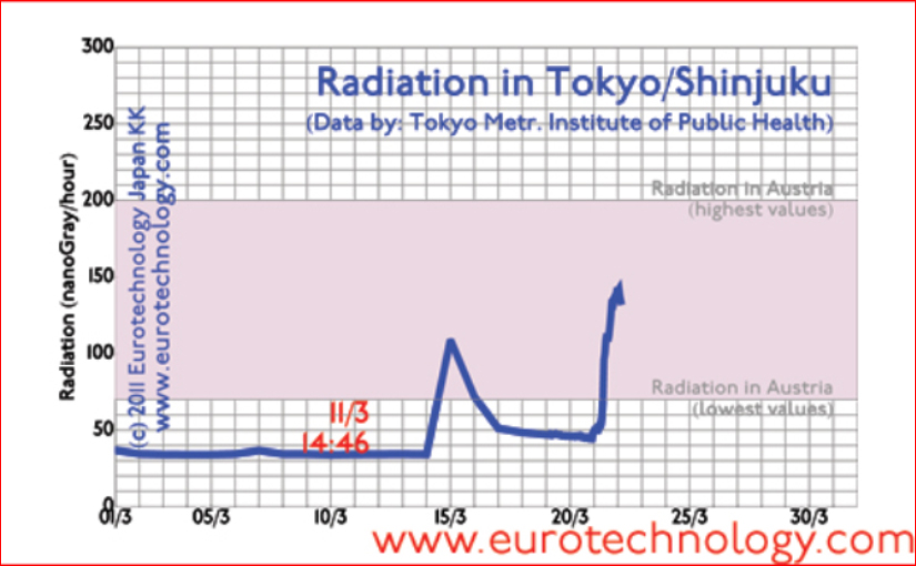 Radiation in Tokyo due to Fukushima nuclear disaster. Our second update of the radiation and disaster situation in Tokyo, as of 22 March 2011