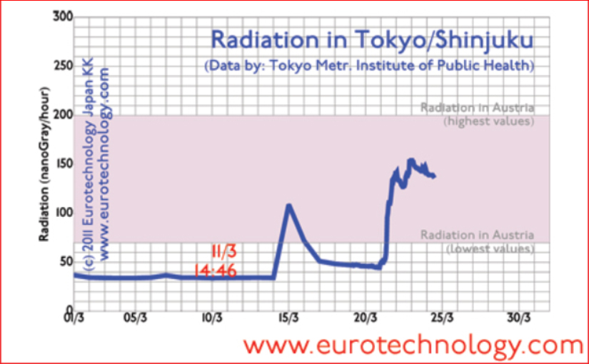 Radiation fall-out on Tokyo. Fukushima disaster impact on Tokyo - 3rd update of 24 March 2011