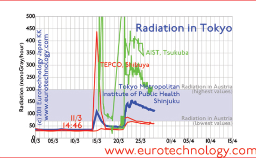 Fukushima nuclear disaster impact on Tokyo . Radiation in Tokyo levels in Tokyo. Disaster update No. 4 of 28 March 2011.