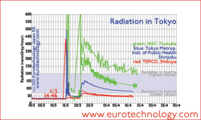 Radiation in Tokyo/Shinjuku (until April 13, 2011) compared to Austria