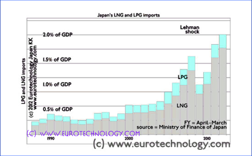 Japan natural gas import costs sky rocket: Japan switched about 30% of electricity capacity from nuclear to LNG - liquid natural gas