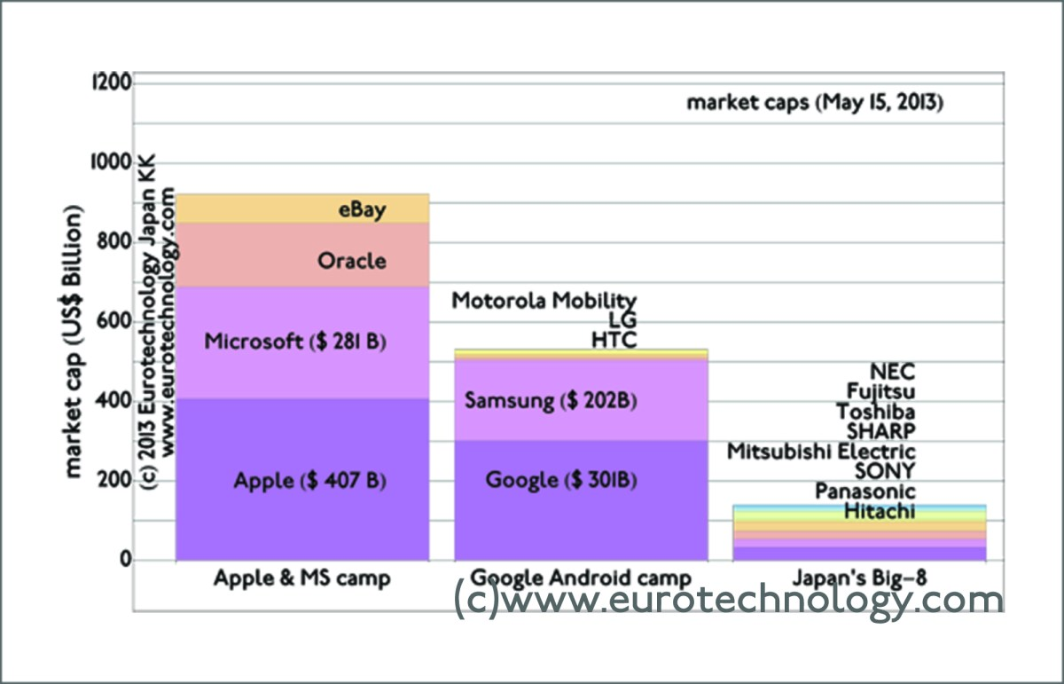 market caps of Japan's electronics industry vs US and Korea