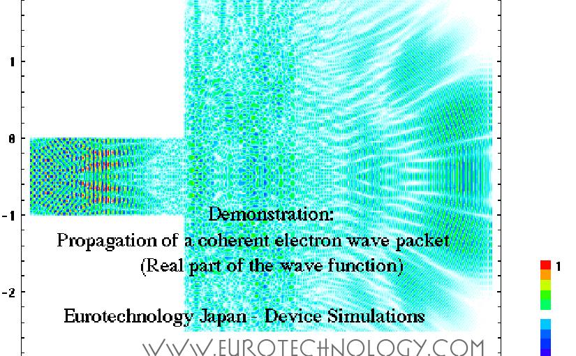 Visualizing electron wave motion: solving the time-dependent Schroedinger equation