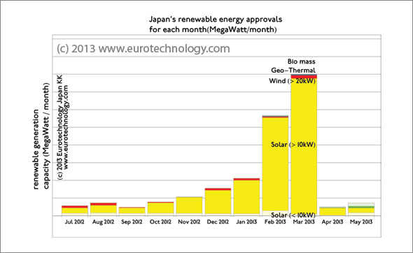 Feed in tariff Japan for renewable energy are about three times higher than in Germany. Approvals peaked in just before reduction in March 2013.
