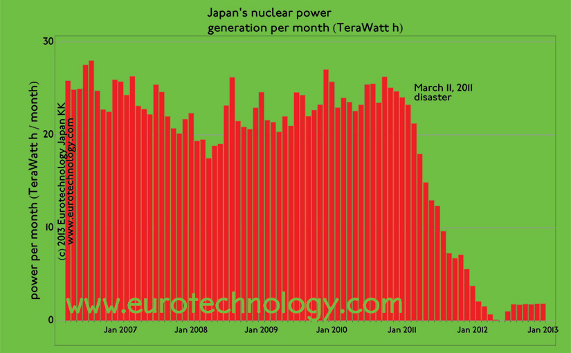 Japan nuclear free since Sept 16, 2013, when the Oi nuclear reactor was switched off. Japan is polarized regarding nuclear power. Restart is unclear.