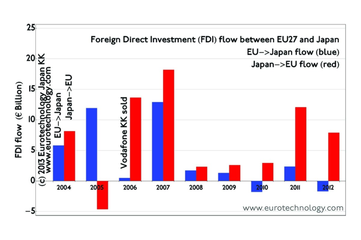 EU-Japan investments and M&A