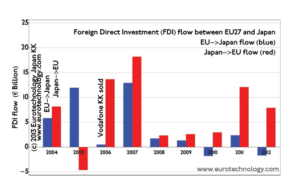 EU Japan investment - Foreign direct investment (FDI) flow between EU and Japan