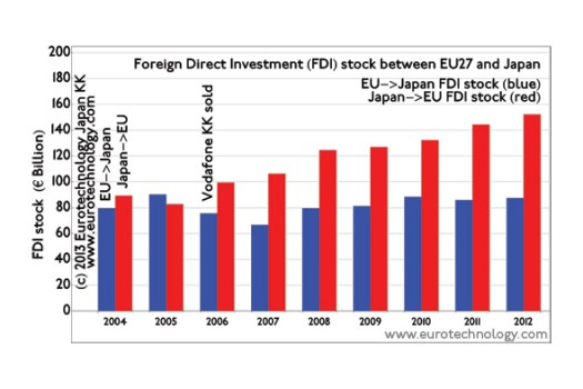 EU Japan Foreign direct investment (FDI) stock between EU and Japan