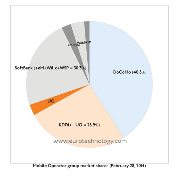 Softbank market share: Subscriber market shares in Japan's mobile market