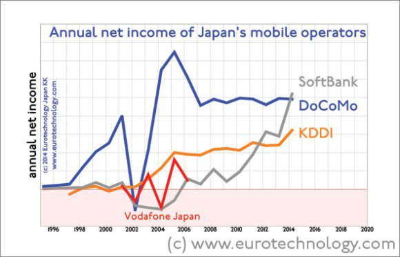 SoftBank overtakes Docomo and KDDI in annual net income
