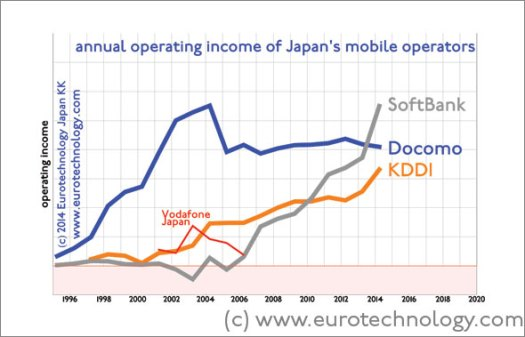SoftBank overtakes Docomo and KDDI in annual operating income