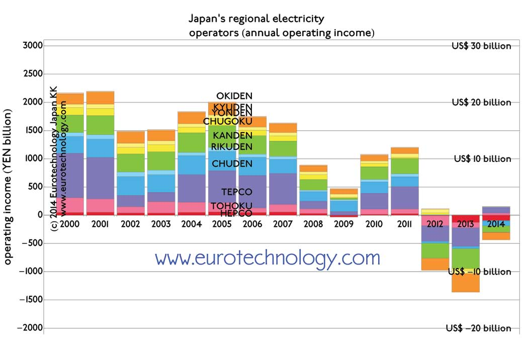 Japan electricity sector analysis shows that financial issues started long before nuclear reactors were switched off. New business models are needed