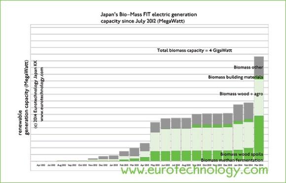 Japan biomass - Biomass electricity generation capacity in Japan approaches 4 GigaWatt