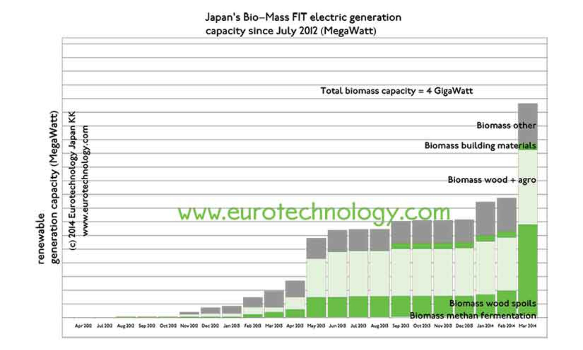 biomass in Japan eurotechnology.com