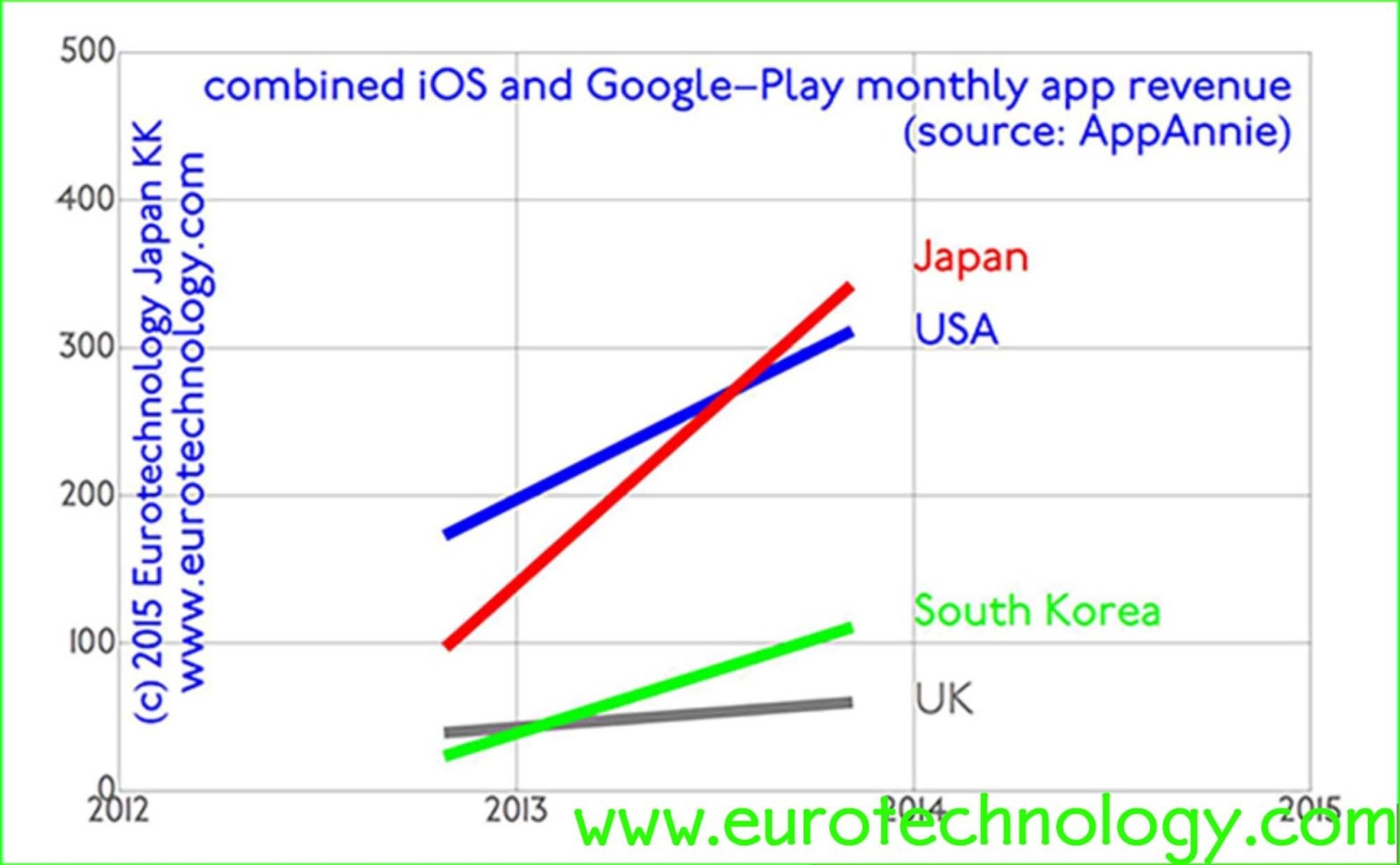Japan iPhone AppStore: world's top grossing! – Why should business